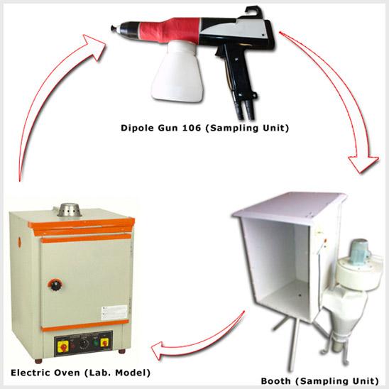 DIPOLET SAMPLING UNIT :- Especially designed Unit for Powder Coating ...
